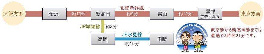 雨晴海岸 海辺の民宿 北陸新幹線 新高岡駅で乗り換え 雨晴駅下車